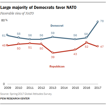 Large majority of Democrats favor NATO