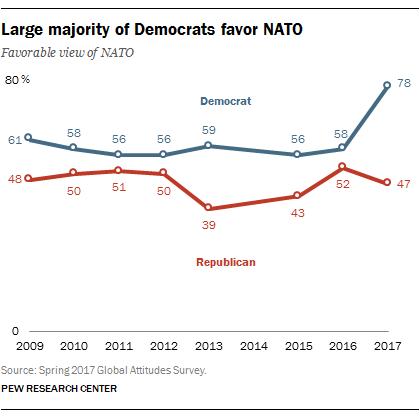 Large majority of Democrats favor NATO