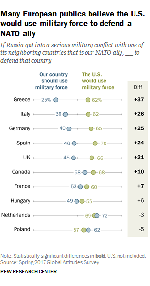 Many European publics believe the U.S. would use military force to defend a NATO ally