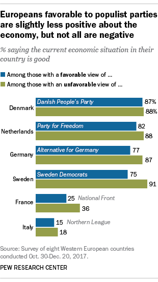 Europeans favorable to populist parties are slightly less positive about the economy, but not all are negative