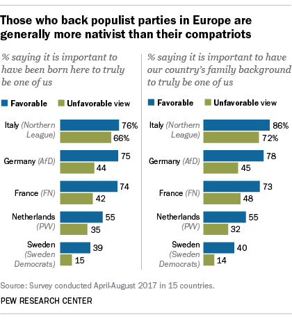 Those who back populist parties in Europe are generally more nativist than their compatriots