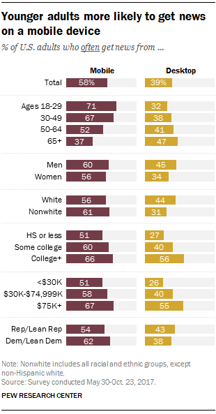 Younger adults more likely to get news on a mobile device