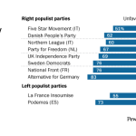 Most populist parties deeply disliked