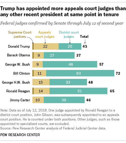 Bills View Ten Supreme Court Special >> Trump Has Shaped Supreme Court And Many Other Federal Appeals