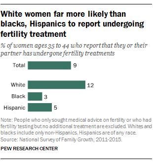 White women far more likely than blacks, Hispanics to report undergoing fertility treatment