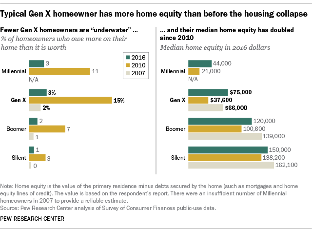 Typical Gen X homeowner has more home equity than before the housing collapse