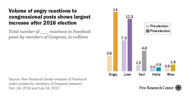 Volume of angry reactions to congressional posts shows largest increase after 2016 election