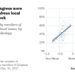 Moderates in Congress were more likely to address local issues on Facebook