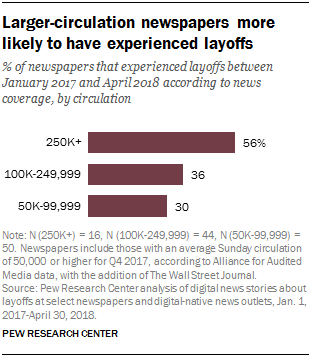 At least 36% of largest US newspapers have had layoffs since