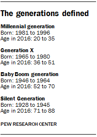 The generations defined