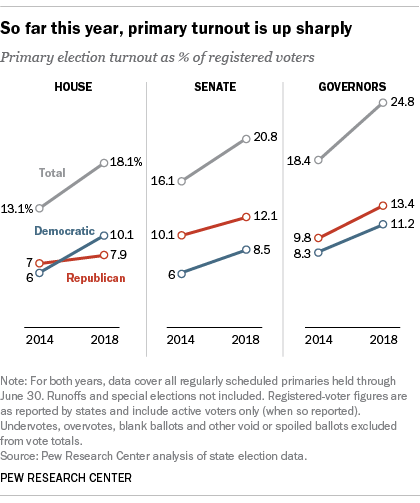 So far this year, primary turnout is up sharply
