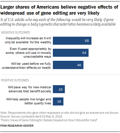 Larger shares of Americans believe negative effects of widespread use of gene editing are very likely