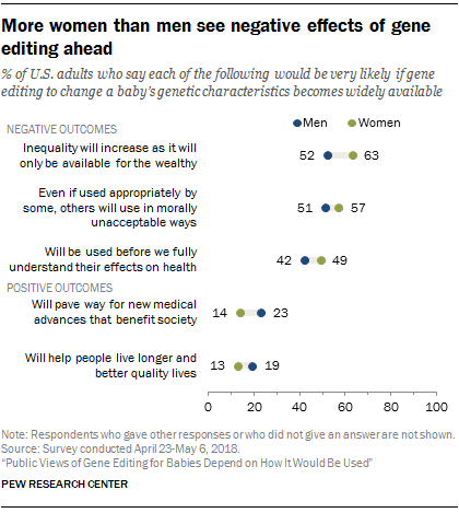 More women than men see negative effects of gene editing ahead