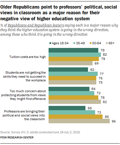 Older Republicans point to professors' political, social views in classroom as a major reason for their negative view of higher education system