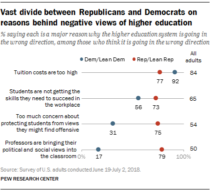 Vast divide between Republicans and Democrats on reasons behind negative views of higher education