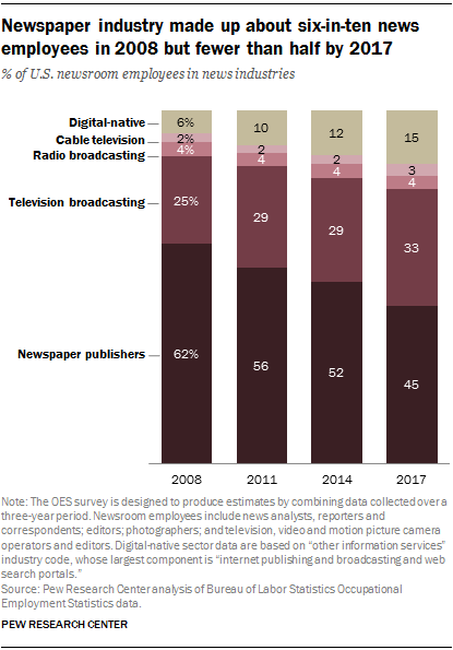 Newspaper industry made up about six-in-ten news employees in 2008 but fewer than half by 2017