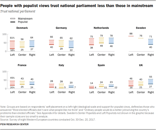 People with populist views trust national parliament less than those in mainstream