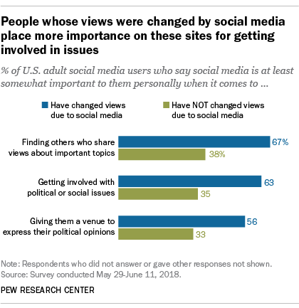 People whose views were changed by social media place more importance on these sites for getting involved in issues