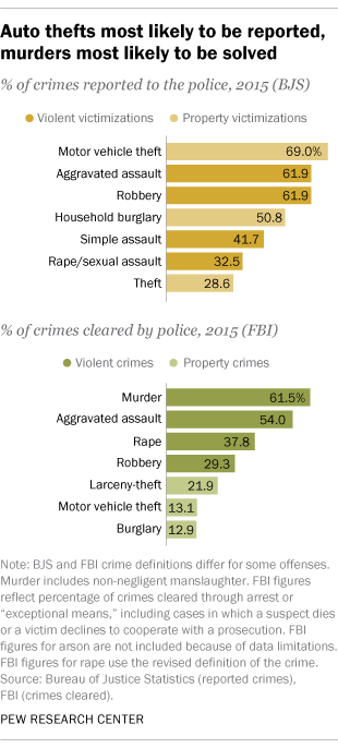 Auto thefts most likely to be reported, murders most likely to be solved