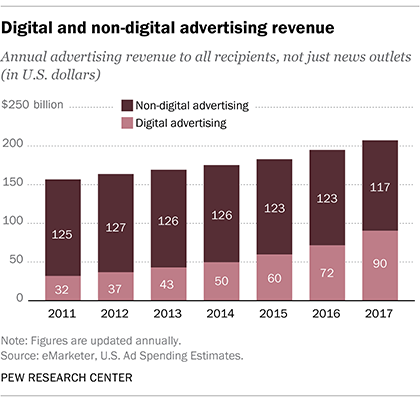 Digital and non-digital advertising revenue