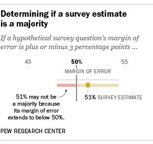 Determining if a survey estimate is a majority