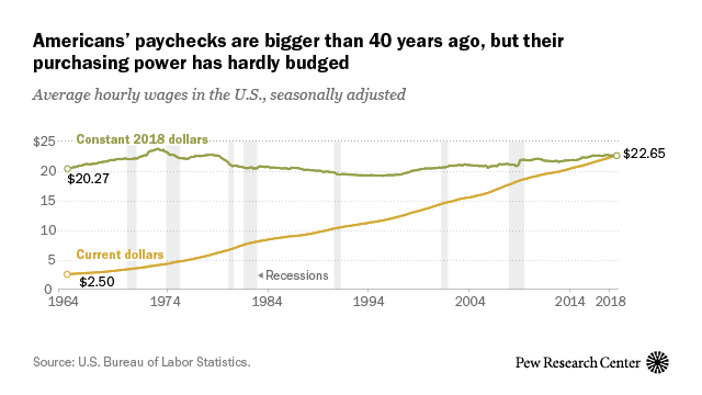 Americans' paychecks are bigger than 40 years ago, but their purchasing power has hardly budged