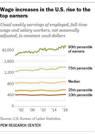 Wage increases in the U.S. rise to the top earners