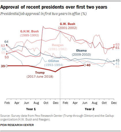 Trump S Approval Ratings So Far Are Unusually Stable Deeply