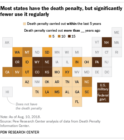 Most states have the death penalty, but significantly fewer use it regularly