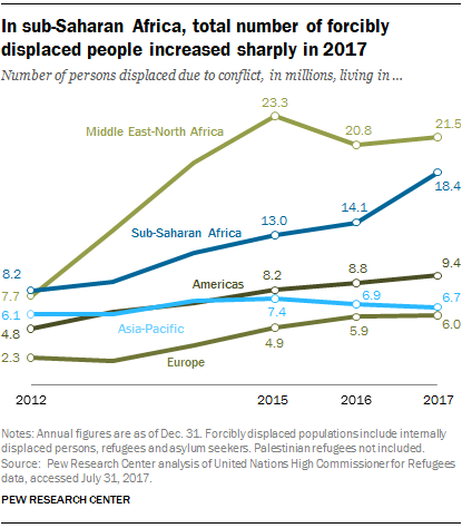 In sub-Saharan Africa, number of forcibly displaced people increased sharply in 2017