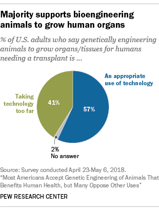 Majority supports bioengineering animals to grow human organs