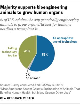 Majority supports bioengineering animals to grow human organs