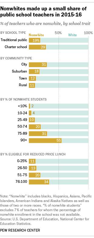Nonwhites make up a small share of public school teachers