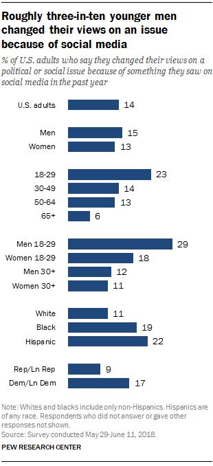 Roughly three-in-ten younger men changed their views on an issue because of social media