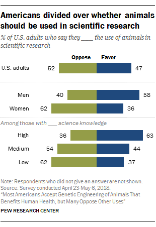 Americans divided over whether animals should be used in scientific research
