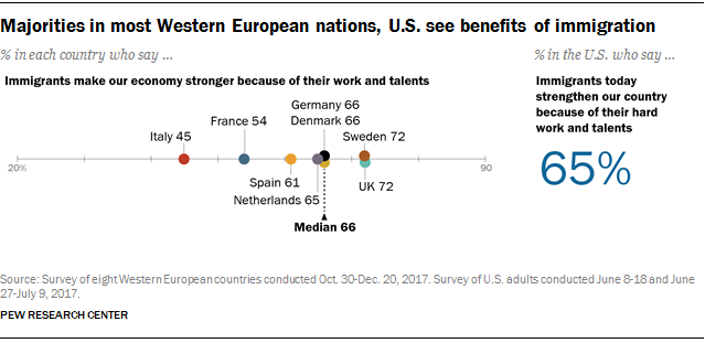 Majorities in most Western European nations, U.S. see benefits of immigration