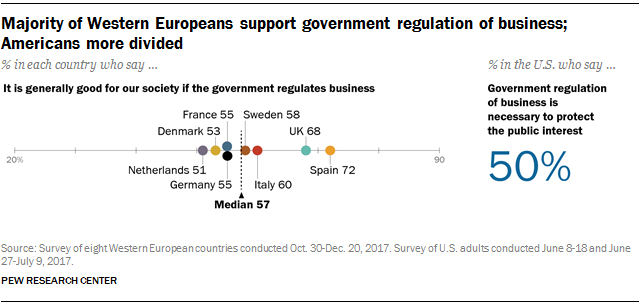 majority of western europeans support government regulation of business americans more divided