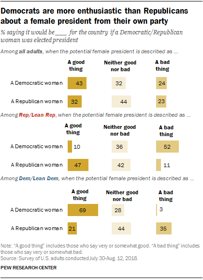 Democrats are more enthusiastic than Republicans about a female president from their own party