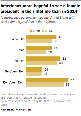 Americans more hopeful to see a female president in their lifetime than in 2014