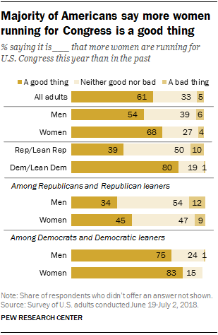 Majority of Americans say more women running for Congress is a good thing