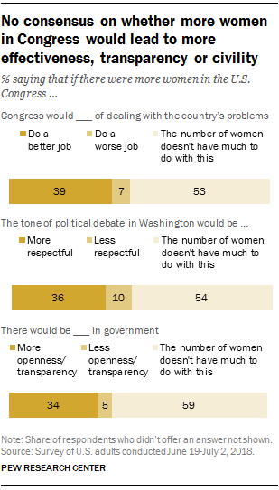 No consensus on whether more women in Congress would lead to more effectiveness, transparency or civility