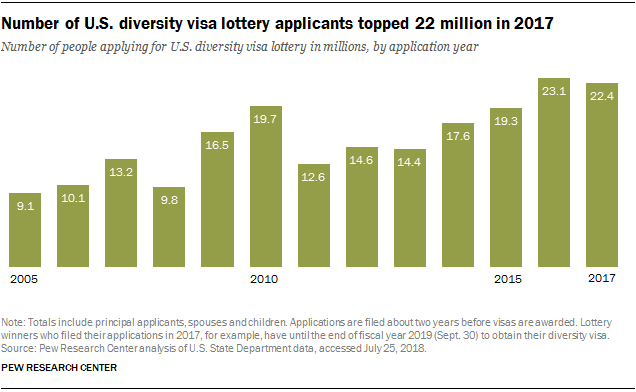 Number of U.S. diversity visa lottery applicants topped 22 million in 2017