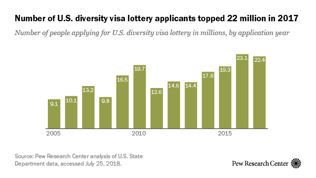 US diversity visa lottery saw near-record number of