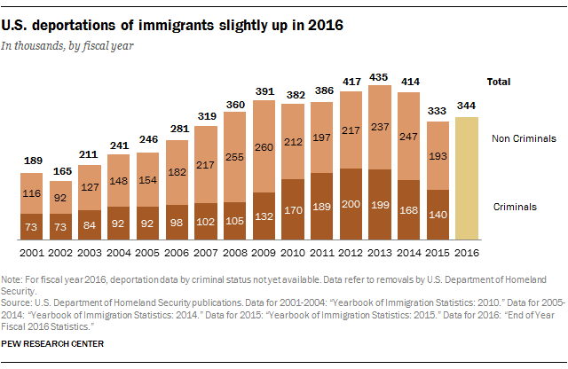 U.S. deportations of immigrants slightly up in 2016