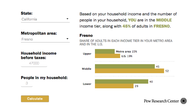 Are you in the U S  middle class? Try our income calculator