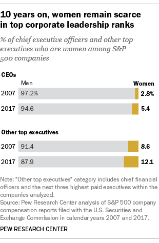 10 years on, women remain scarce in top corporate leadership ranks