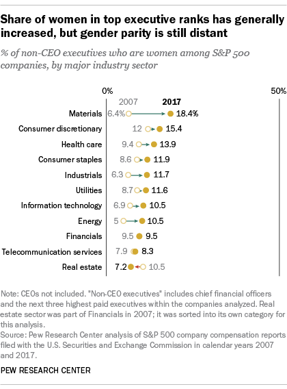 Share of women in top executive ranks has generally increased, but gender parity is still distant