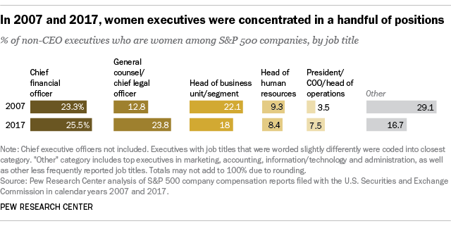 In 2007 and 2017, women executives were concentrated in a handful of positions