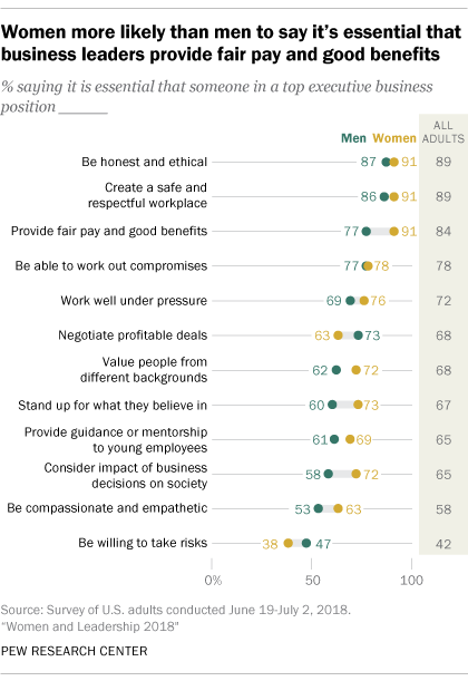 Women more likely than men to say it's essential that business leaders provide fair pay and good benefits