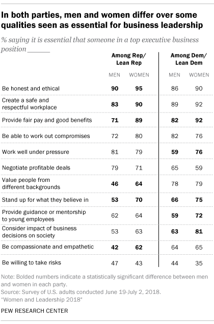 In both parties, men and women differ over some qualities seen as essential for business leadership